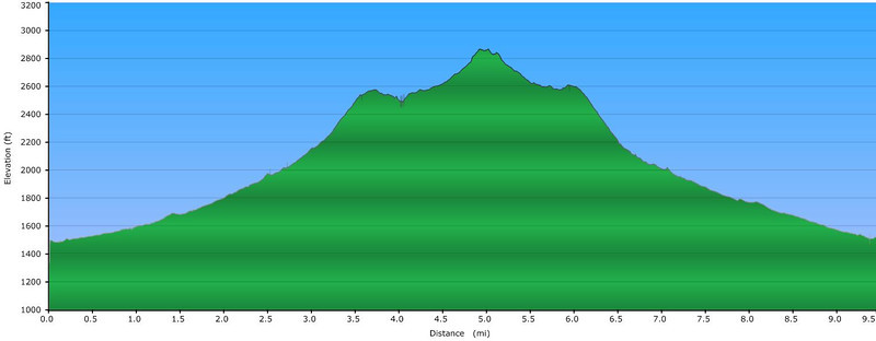 """<h1>Elevation Profile</h1>....of the hike to Wolf Creek Falls. <h4><u><b><a href=""""http://www.brendajwiley.com/gps/wolf_creek.html"""">Interactive map available here</a></b></u>.</h4>"""