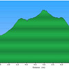 "<h1>Elevation Profile</h1>....of the hike to Wolf Creek Falls. <h4><u><b><a href=""http://www.brendajwiley.com/gps/wolf_creek.html"">Interactive map available here</a></b></u>.</h4>"