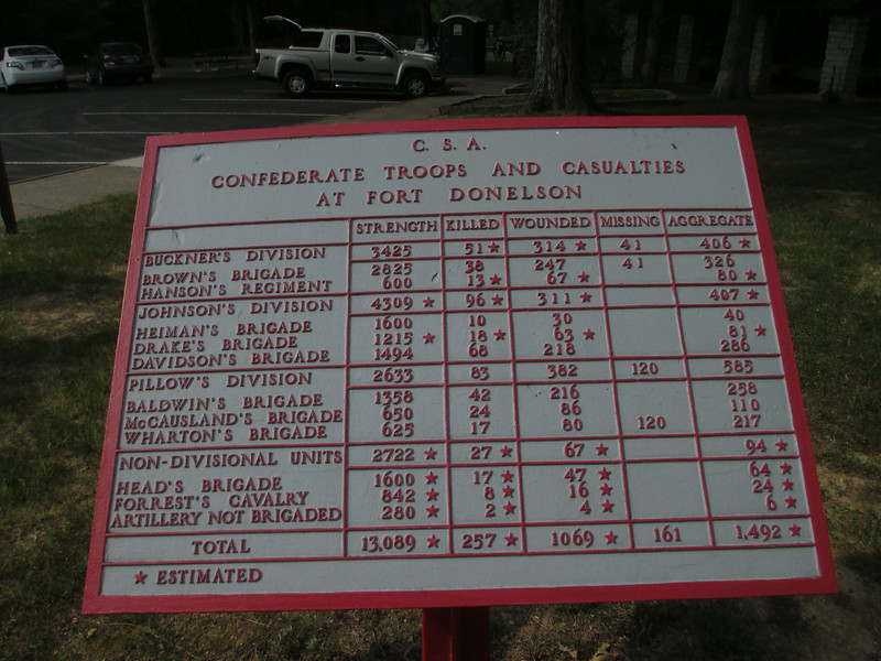 Confederate strengths and casualties during the Fort Donelson Campaign...