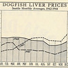 Dogfish_Liver_Prices_Seattle_1942_1944
