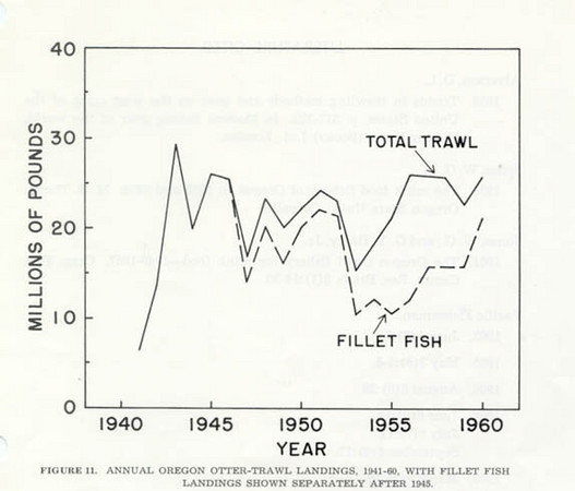 1941_1960_Landing_Chart_Oregon
