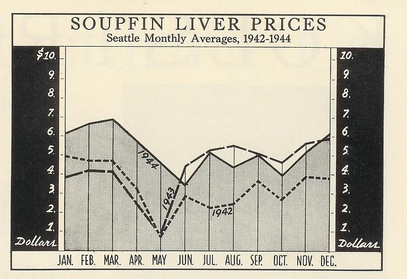 Soupfin_Liver_Prices_Seattle_1942_1944