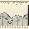 Soupfin_Liver_Prices_Seattle_1942_1944