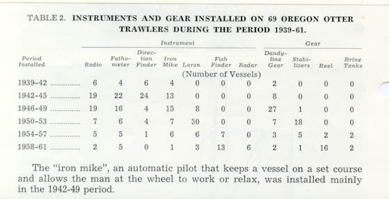 1939_1961_gear_instruments_installed