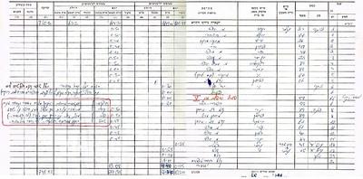 הפלת מיג 21 מצרי, איזור דמייטה, 6/3/1970 - תיעוד מתוך ספר הטיסות. מתוך האוסף של יוסי יערי.