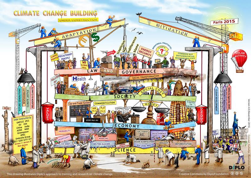 Climate Change Building Under Construction 2015