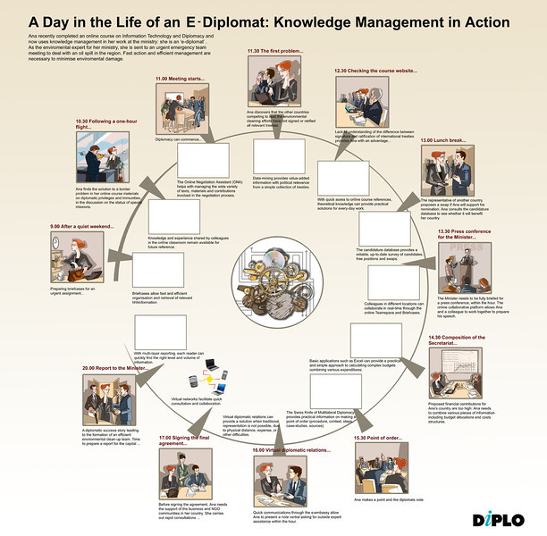 A day in life of an E-diplomat