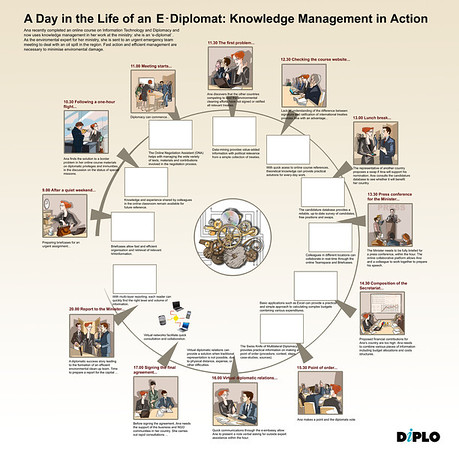 A day in life of an E-diplomat - Diplo