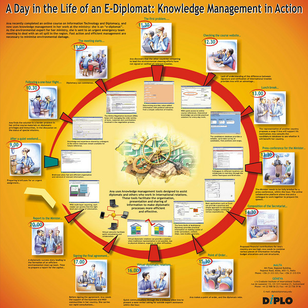 A day in the life of an E-Diplomat Knowledge Management in Action