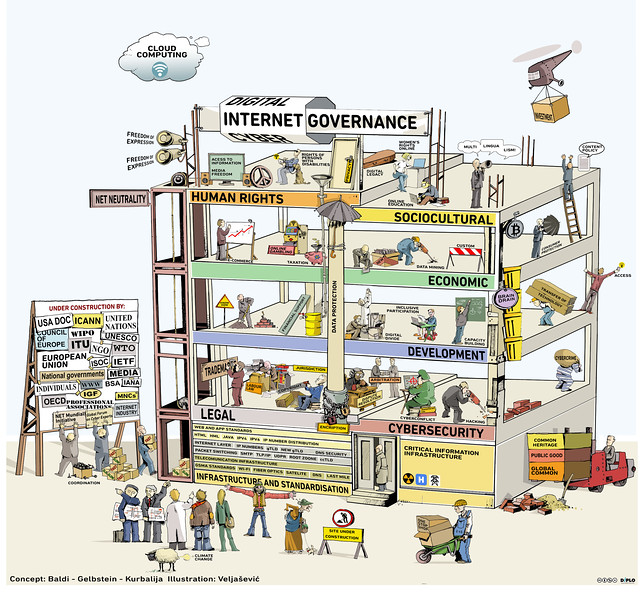 Internet governance (IG) Building under Construction - 2016