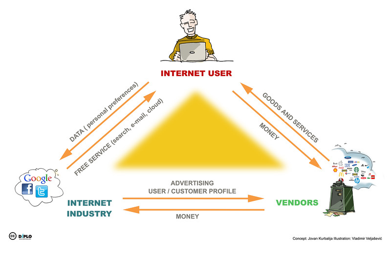 Triangle - Internet business model