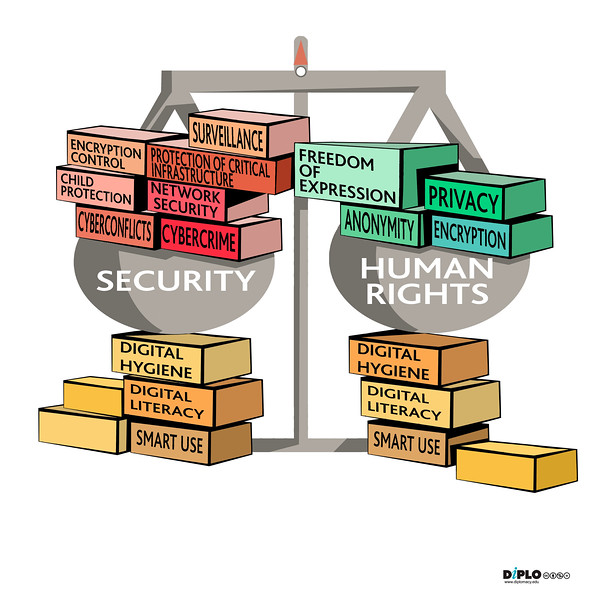 Balancing security and human rights