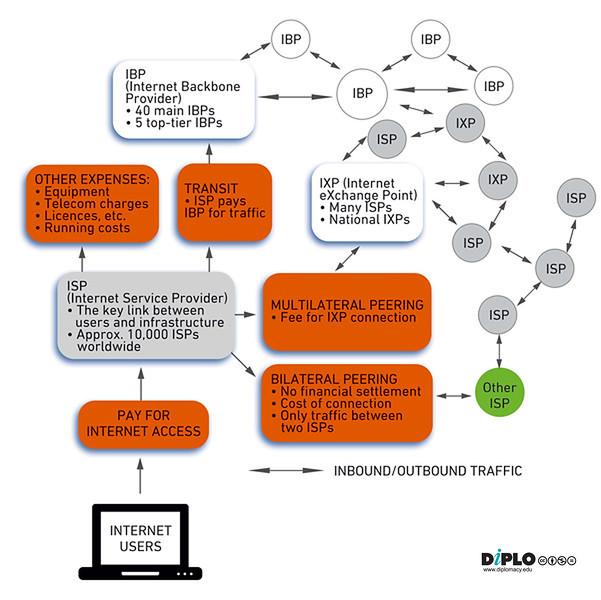 The Internet access economy traffic flow