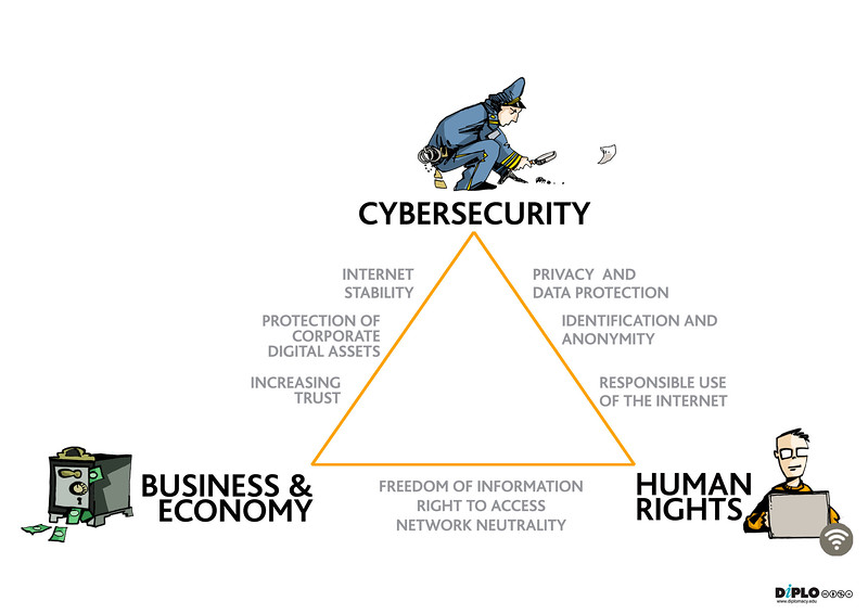 Cybersecurity policy triangle