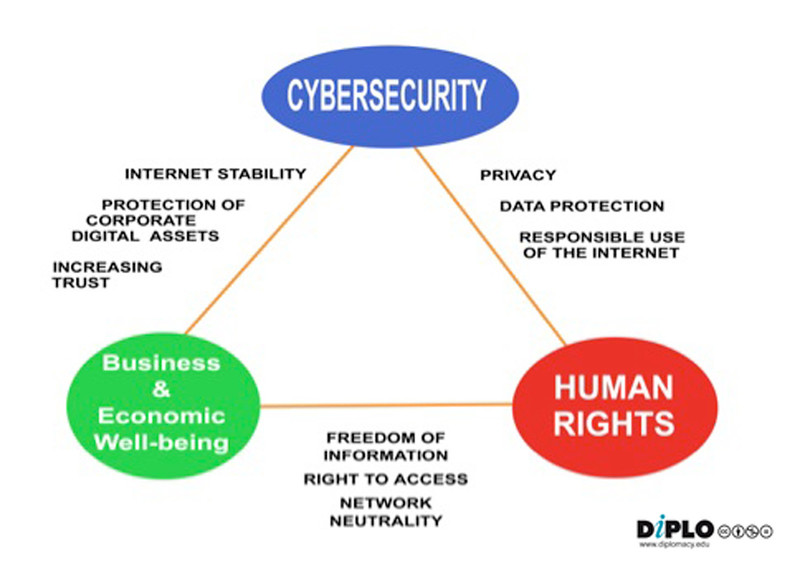 cybersecurity_triangle