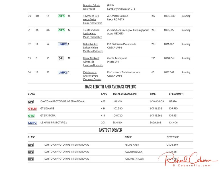 Current Results _ WeatherTech SportsCar Championship_Page_04