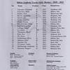 Girls Varsity Hockey: Harrington Invitational - St. Paul's defeated Milton 5-1 on December 15, 2018 at Noble & Greenough in Dedham, Massachusetts.