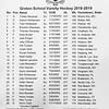 Boys Varsity Hockey: St. Paul's Jamboree - Groton defeated St. Pauls 4-3 on November 26, 2018 at St. Paul's School in Concord New Hampshire.