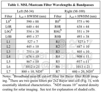 lpsc2012_2541_mastcam_filters.png