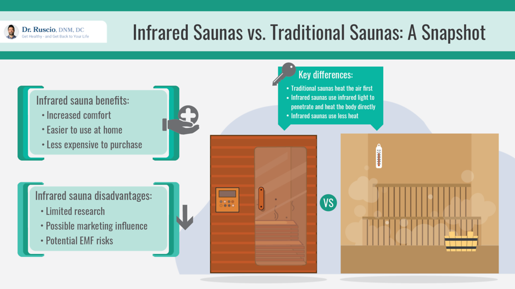 infrared sauna benefits and disadvantages: Infrared Sauna vs. Traditional Sauna infographic by Dr. Ruscio