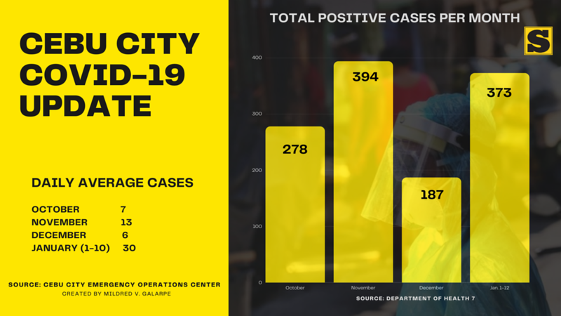 DAILY AVERAGE CASES