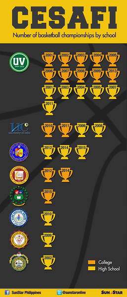Number of Cesafi basketball championships by school