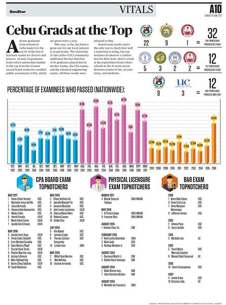 SunStar Cebu infographics of Cebu board exam topnothcers