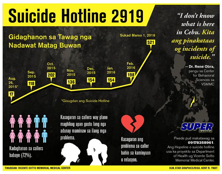 Sun.Star Cebu infographic on suicide