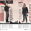 SunStar Cebu infographic on The Walking Dead television series