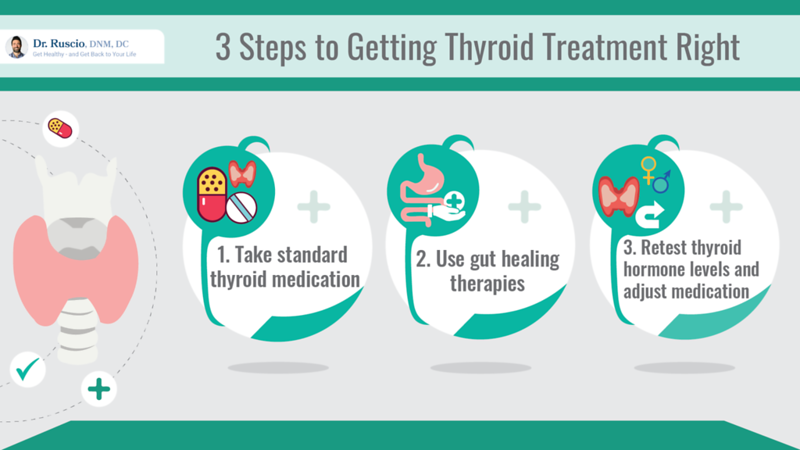 hypothyroidism medication: Steps to getting thyroid treatment right infographic