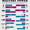 Infographics on US, China military power