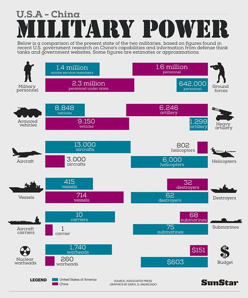 Infographics on US, China military power