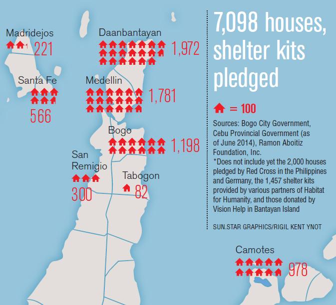 Shelter kits pledged in Northern Cebu