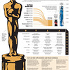 SunStar Cebu infographic on Oscars Awards