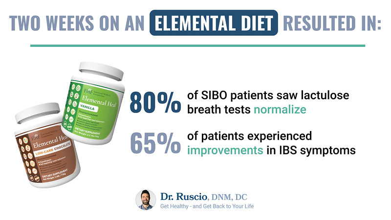 A graphic showing the results of two weeks on an elemental diet for SIBO patients