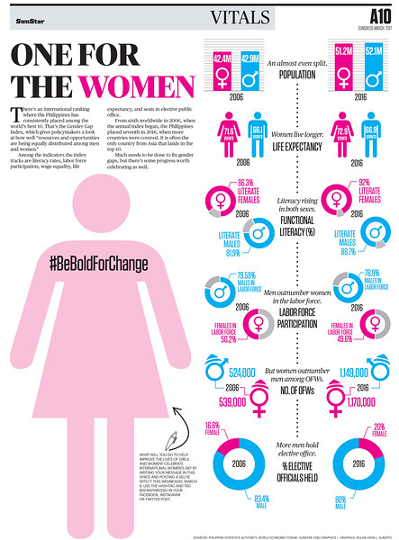 SunStar infographics on Gender Gap Index in the Philippines