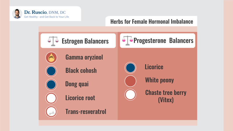 Herbs for female hormonal imbalance infographic by Dr. Ruscio