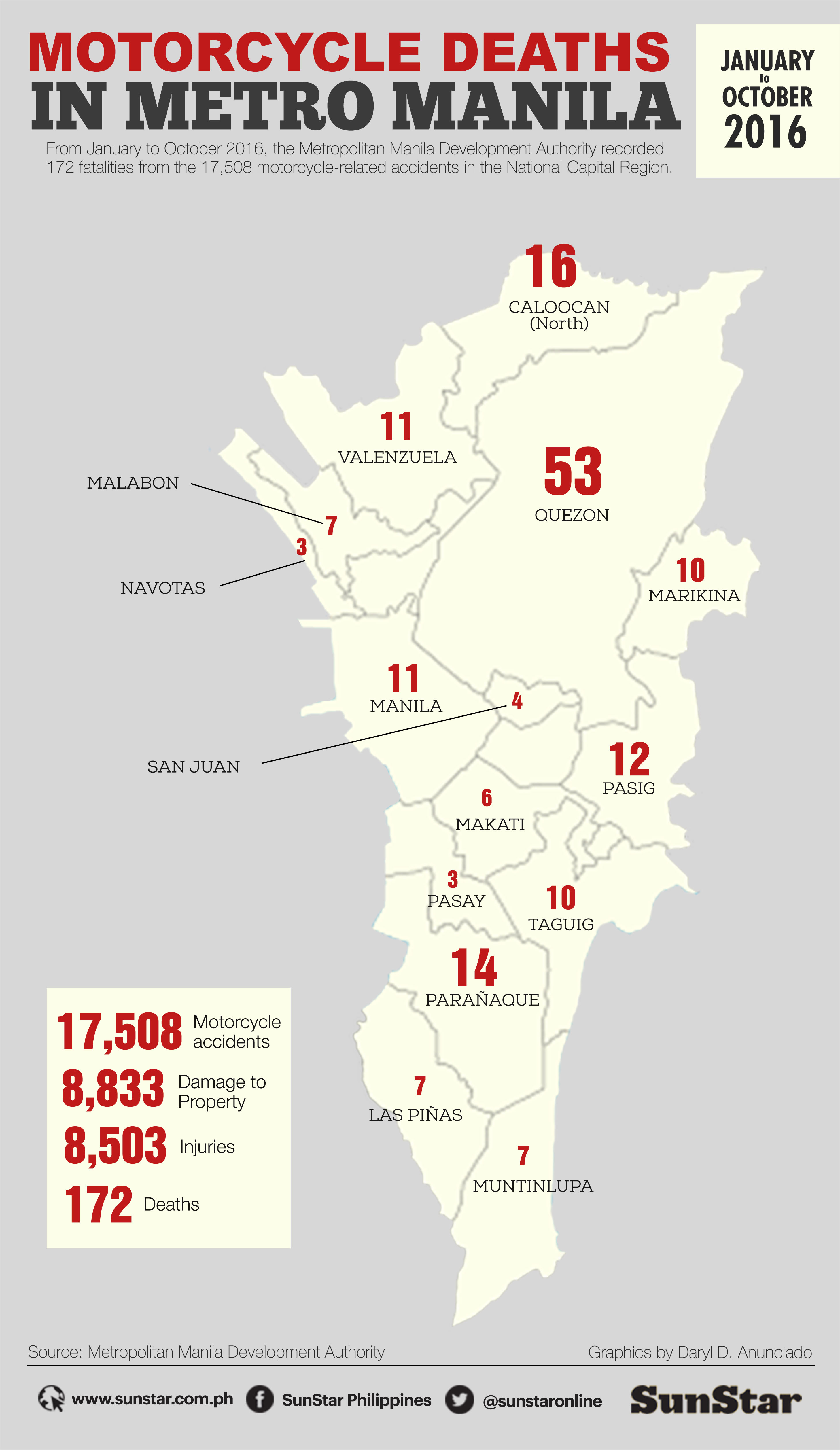 Motorcycle deaths in Metro Manila Jan-Oct 2016