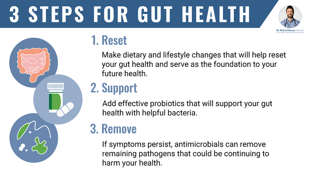 Antimicrobial vs antibacterial: 3 Steps for Gut Health infographic by Dr. Ruscio