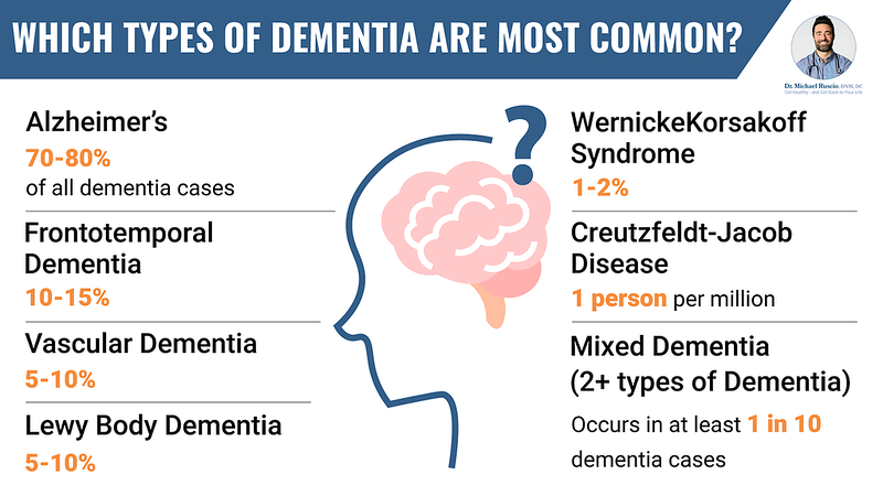 Early Signs of Dementia Checklist: What to Look For - Which Types of Dementia Are Most Common 16 x 9 Landscape L