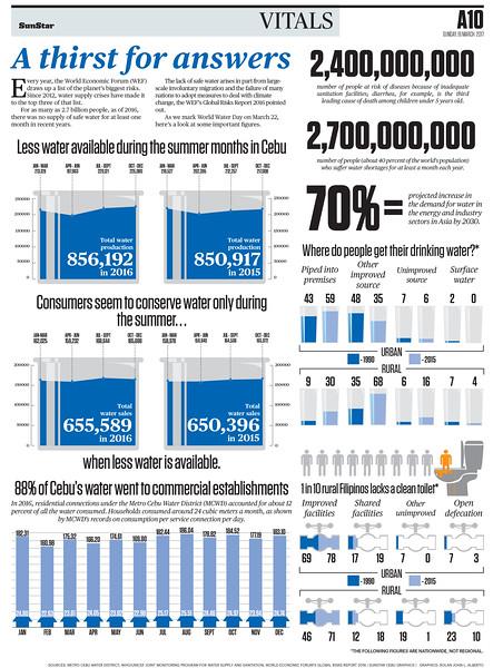 SunStar infographics on the water supply of Cebu