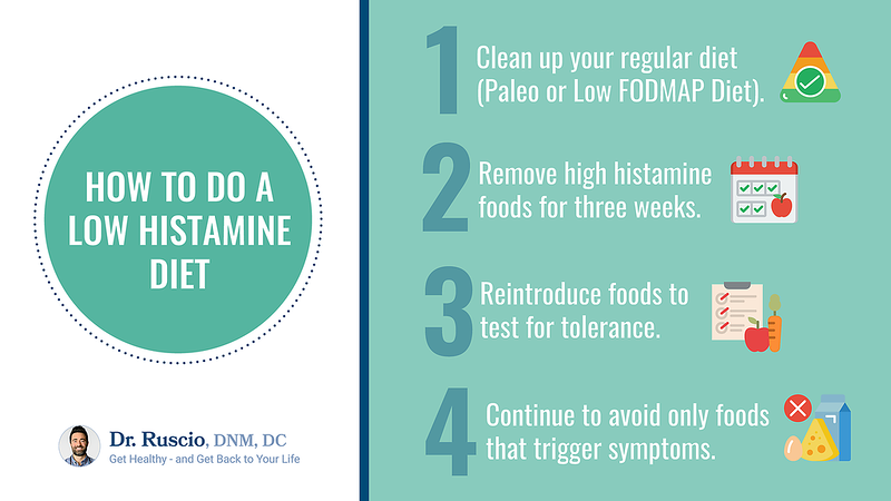 How to do a Low Histamine Diet step by step