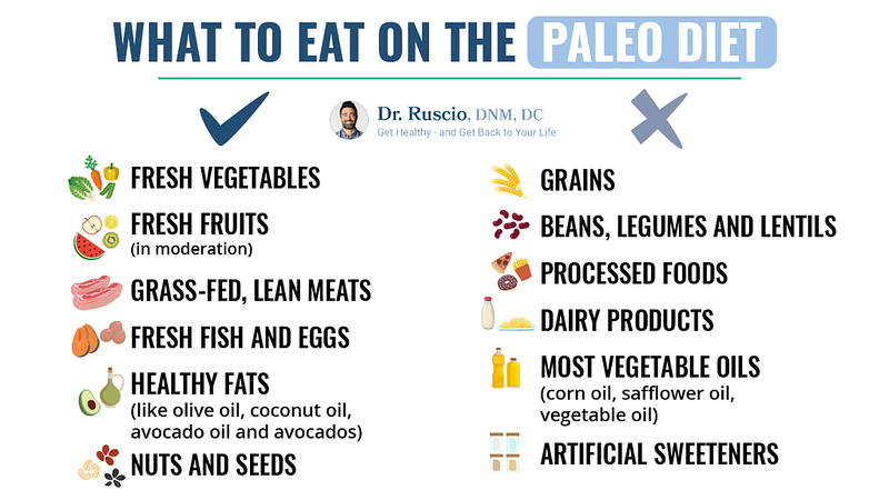 How to Eat to Support a Healthy Thyroid and Healthy Weight - What%20To%20Eat%20On%20The%20Paleo%20Diet 01 L