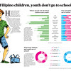 SunStar infographics of out-of-school youth and children