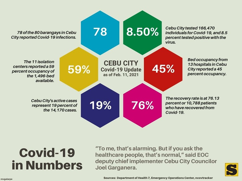 CEBU CITY Covid-19 Update as of Feb. 11, 2021