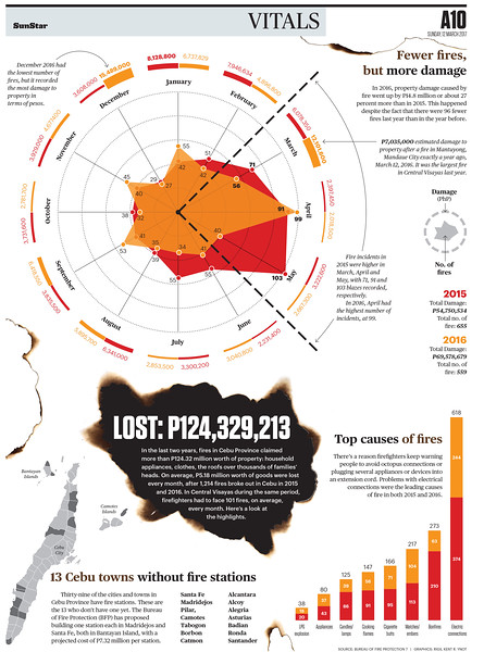 SunStar Cebu infographics on fire incidents in Cebu in 2015 and 2016