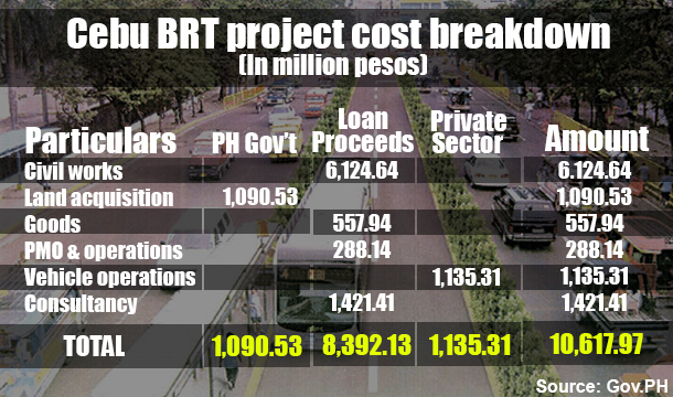 Cebu BRT fund breakdown