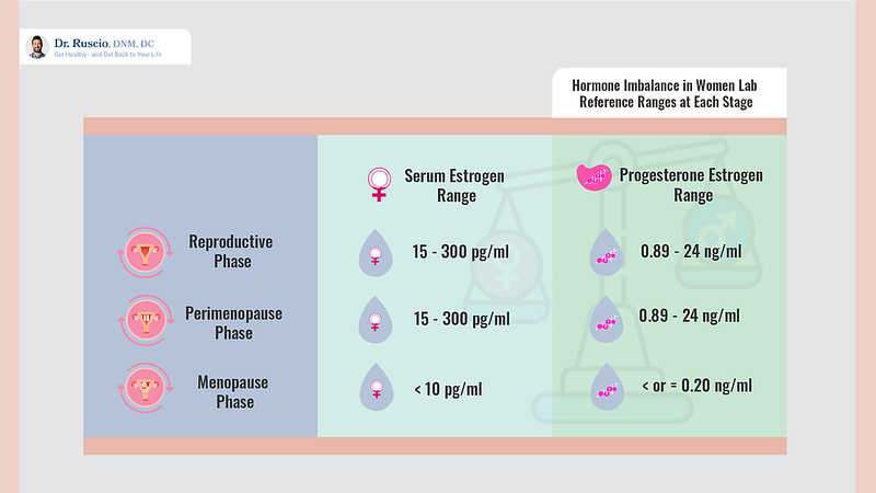 hormonal imbalance in women: Lab Reference Ranges at Each Stage infographic