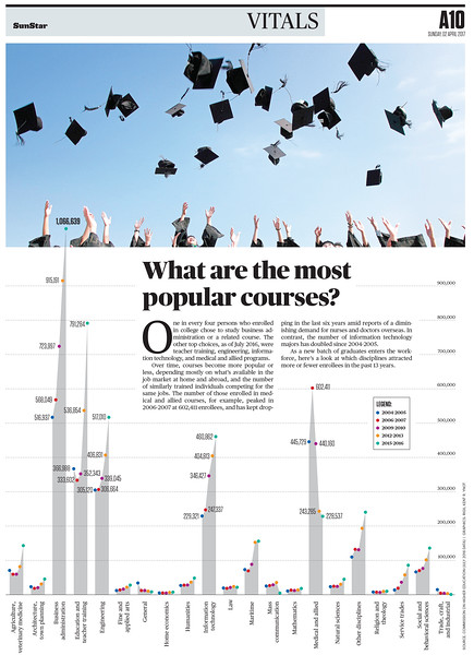 SunStar infographics on the most popular college courses
