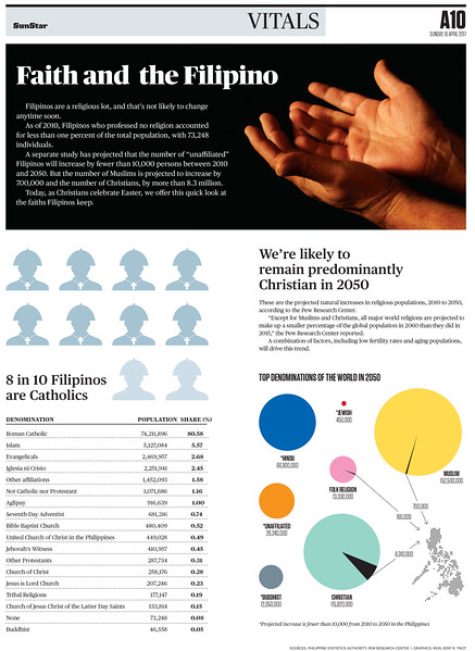 SunStar Cebu infographics on religion in the Philippines